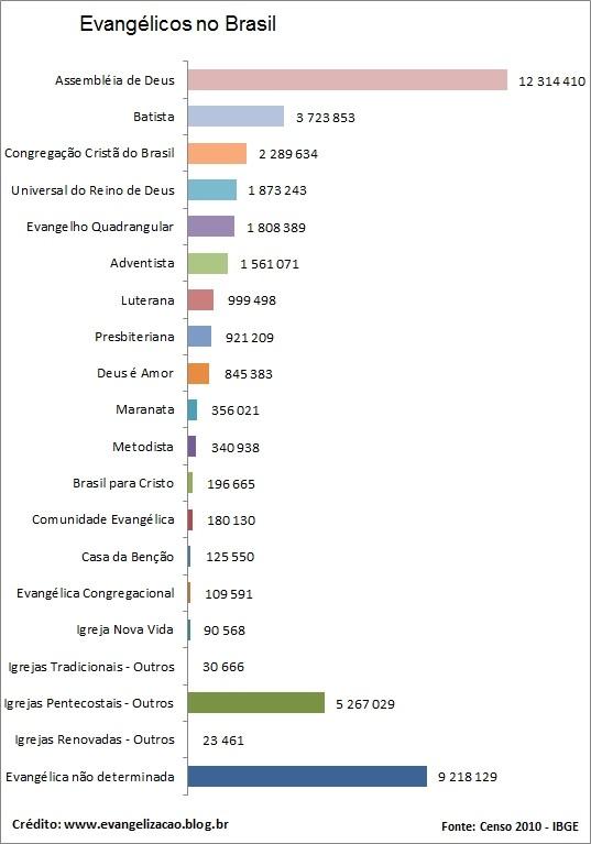 Igrejas Evangélicas no Brasil segundo o IBGE